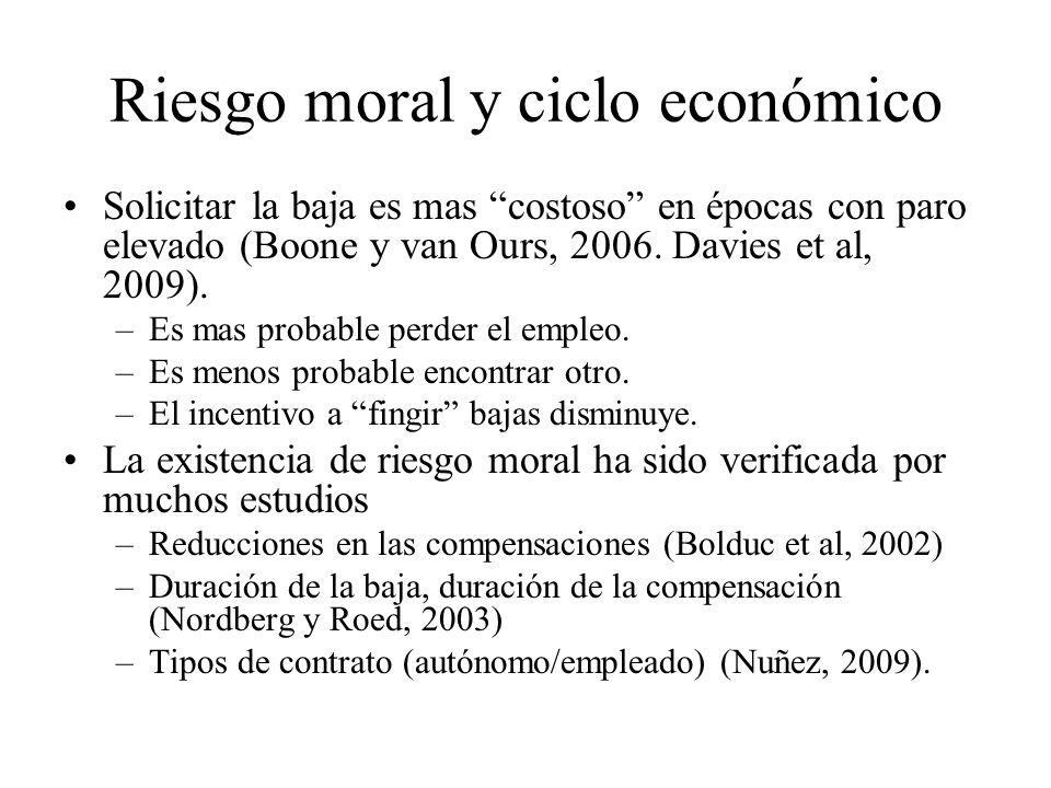 Riesgo moral y ciclo económico