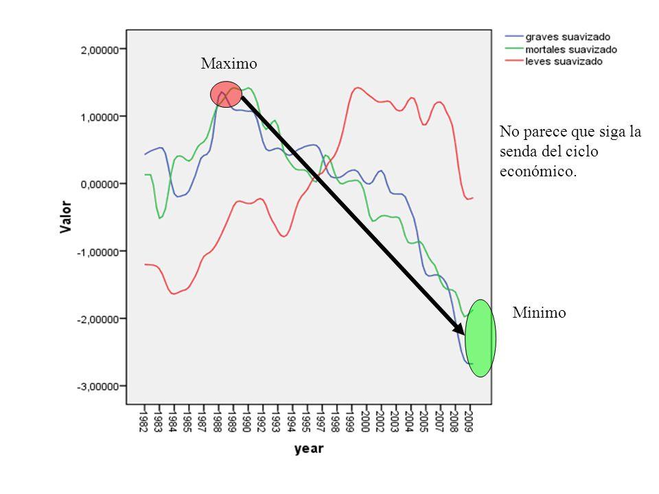 Maximo No parece que siga la senda del ciclo económico. Minimo