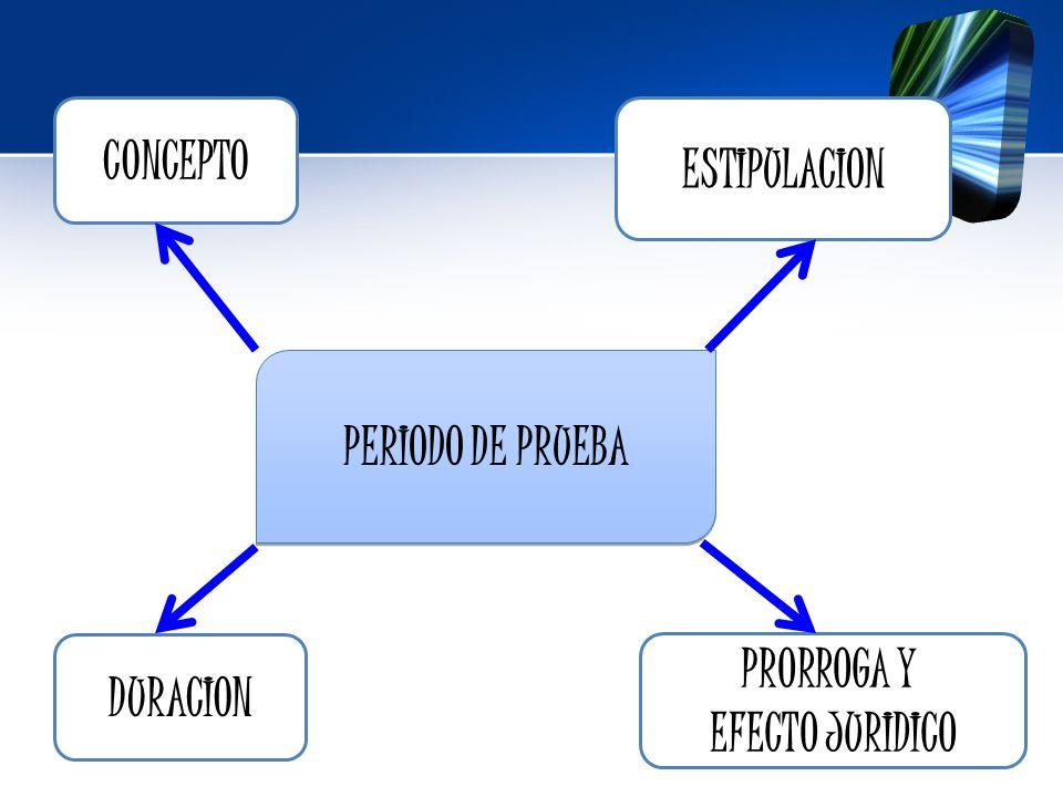 CONCEPTO ESTIPULACION PERIODO DE PRUEBA DURACION PRORROGA Y EFECTO JURIDICO