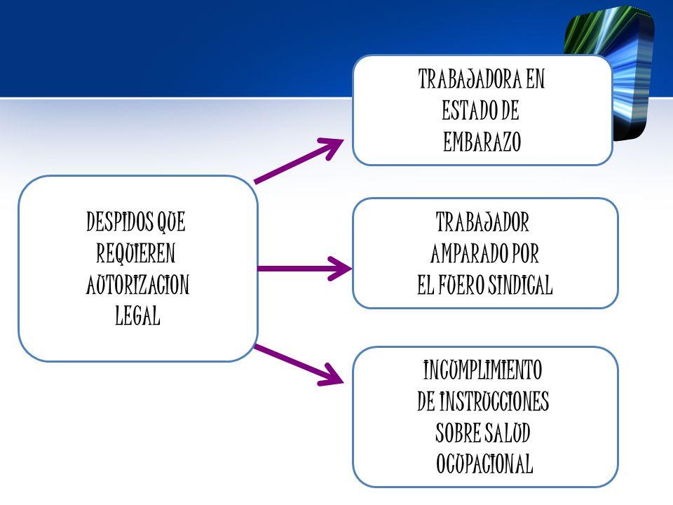 TRABAJADORA EN ESTADO DE. EMBARAZO. DESPIDOS QUE. REQUIEREN. AUTORIZACION. LEGAL. TRABAJADOR.