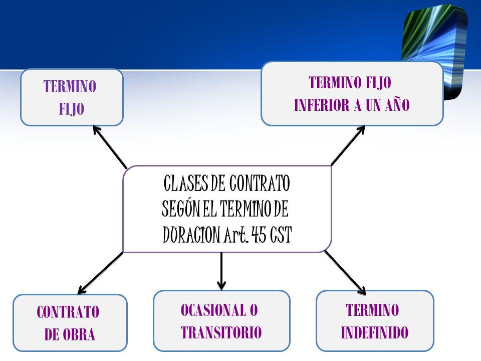 CLASES DE CONTRATO SEGÚN EL TERMINO DE DURACION Art. 45 CST