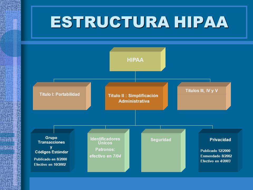 ESTRUCTURA HIPAA HIPAA Título II : Simplificación Administrativa