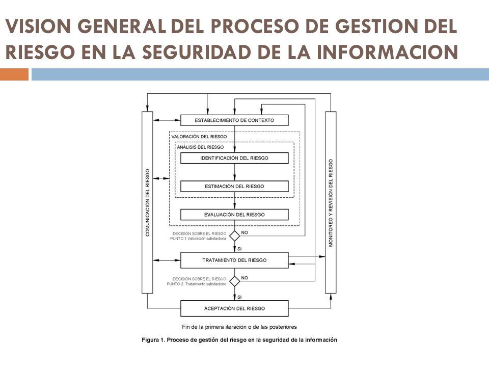 VISION GENERAL DEL PROCESO DE GESTION DEL RIESGO EN LA SEGURIDAD DE LA INFORMACION