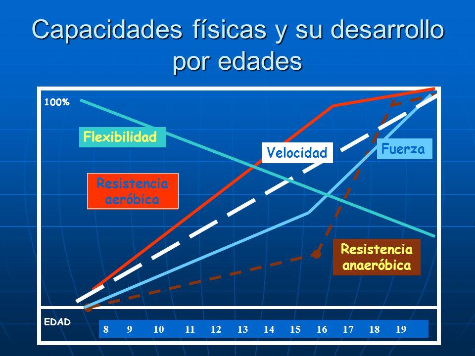 Capacidades físicas y su desarrollo por edades