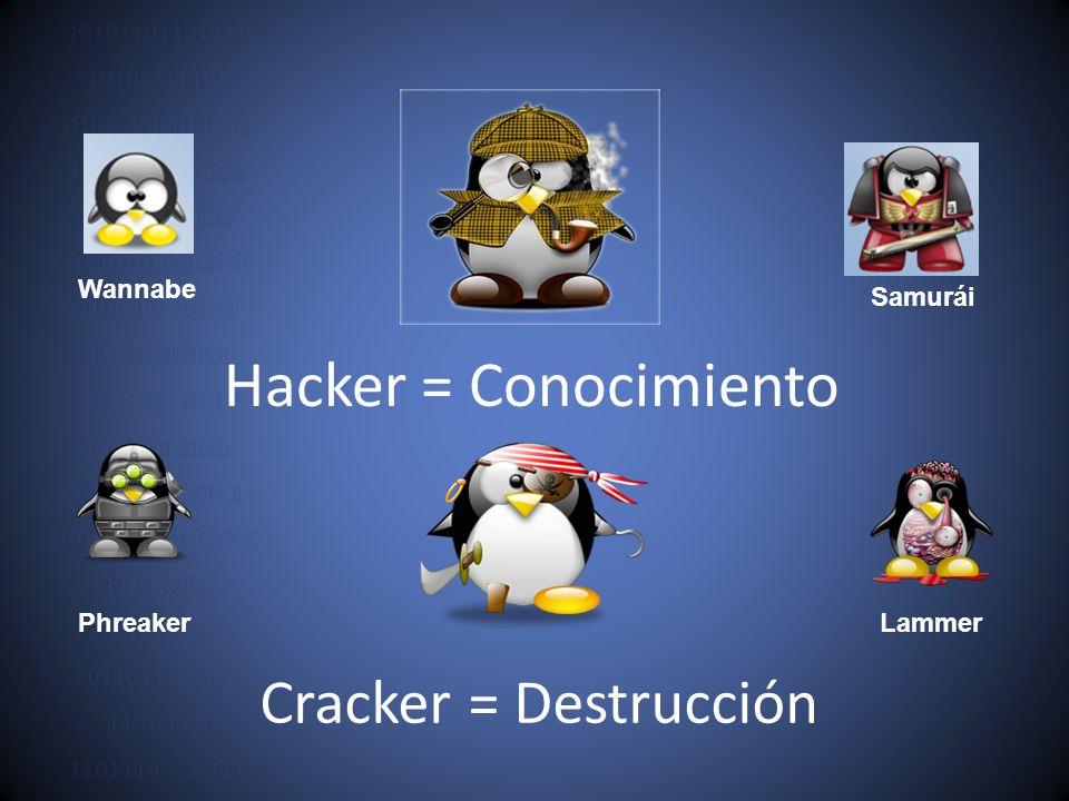 Hacker = Conocimiento Cracker = Destrucción Wannabe Samurái Phreaker