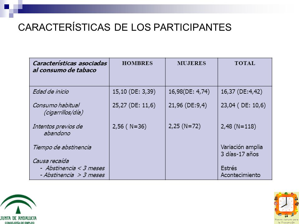 CARACTERÍSTICAS DE LOS PARTICIPANTES