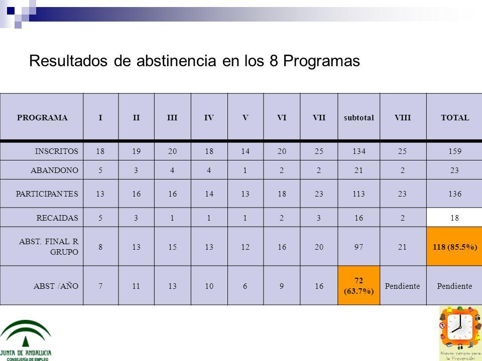 Resultados de abstinencia en los 8 Programas