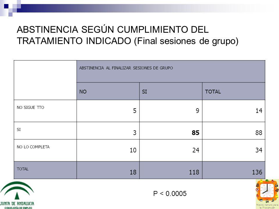 ABSTINENCIA SEGÚN CUMPLIMIENTO DEL TRATAMIENTO INDICADO (Final sesiones de grupo)