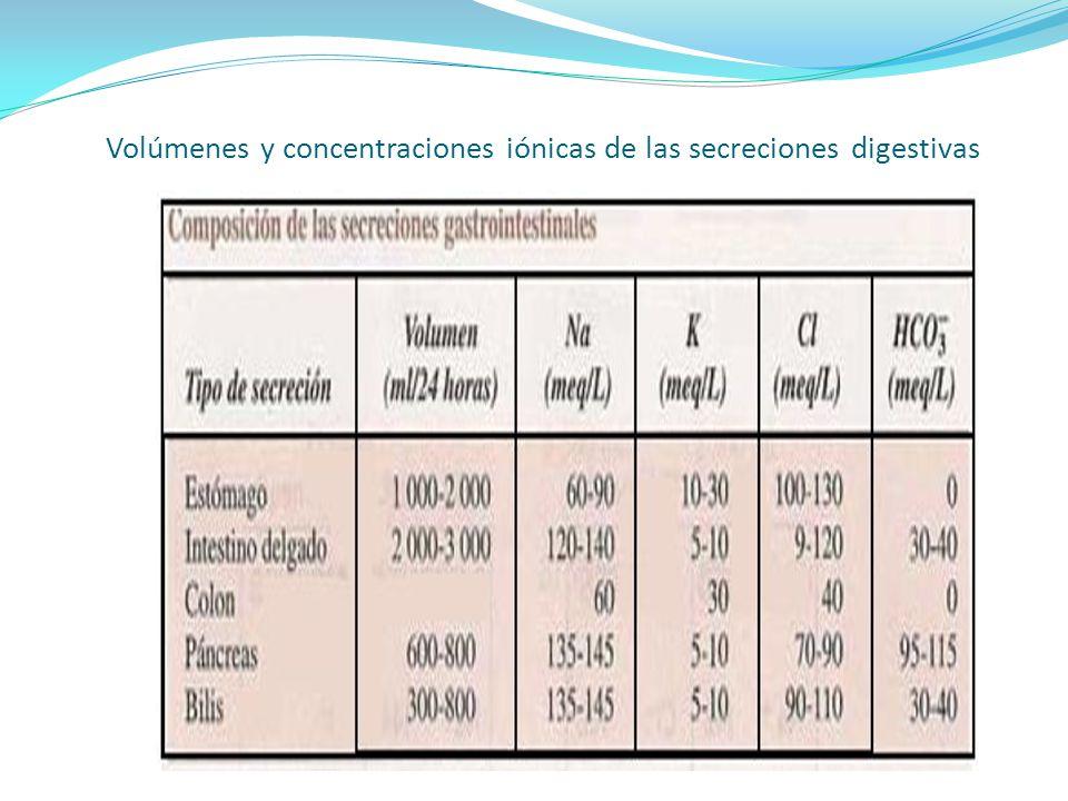 Volúmenes y concentraciones iónicas de las secreciones digestivas