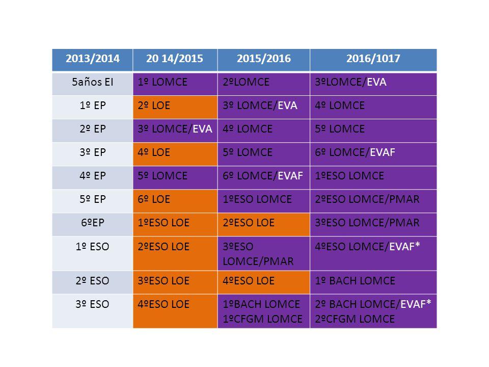 2013/2014 20 14/2015 2015/2016 2016/1017 5años EI 1º LOMCE 2ºLOMCE