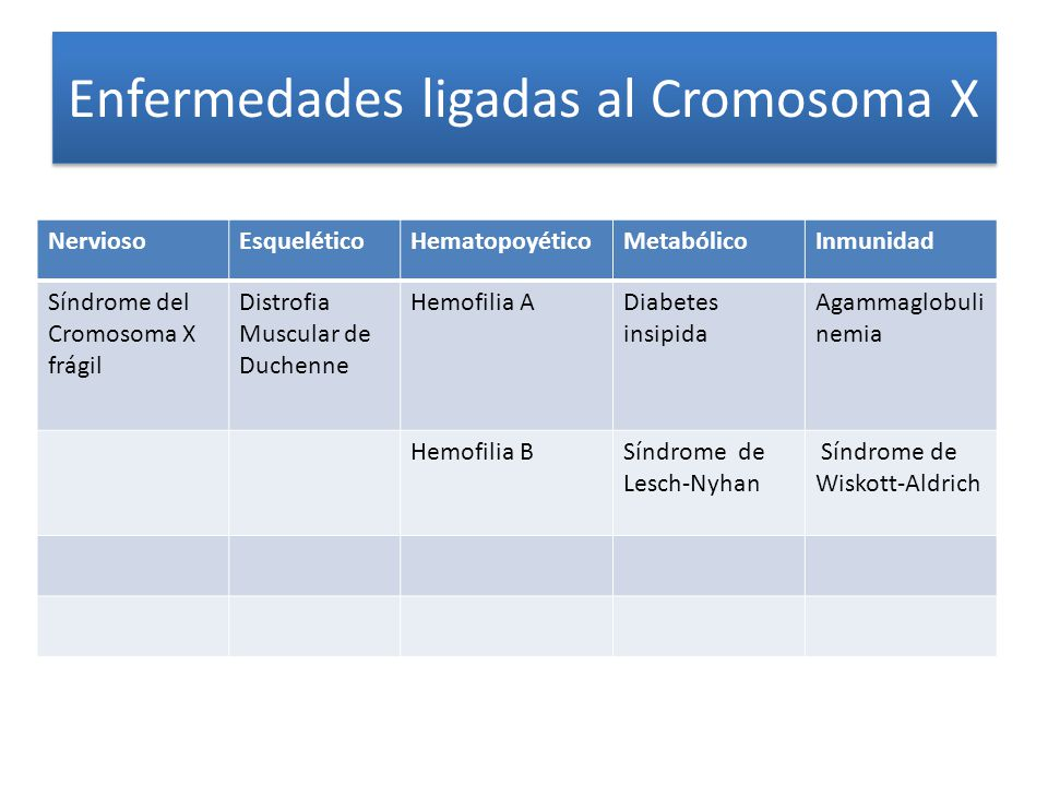 Enfermedades ligadas al Cromosoma X