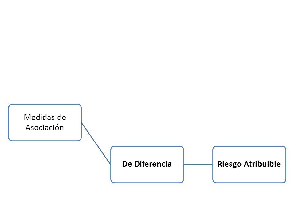 Medidas de Asociación De Razón. Riesgo Relativo. Razón de Prevalencias. Odds Ratio. De Diferencia.