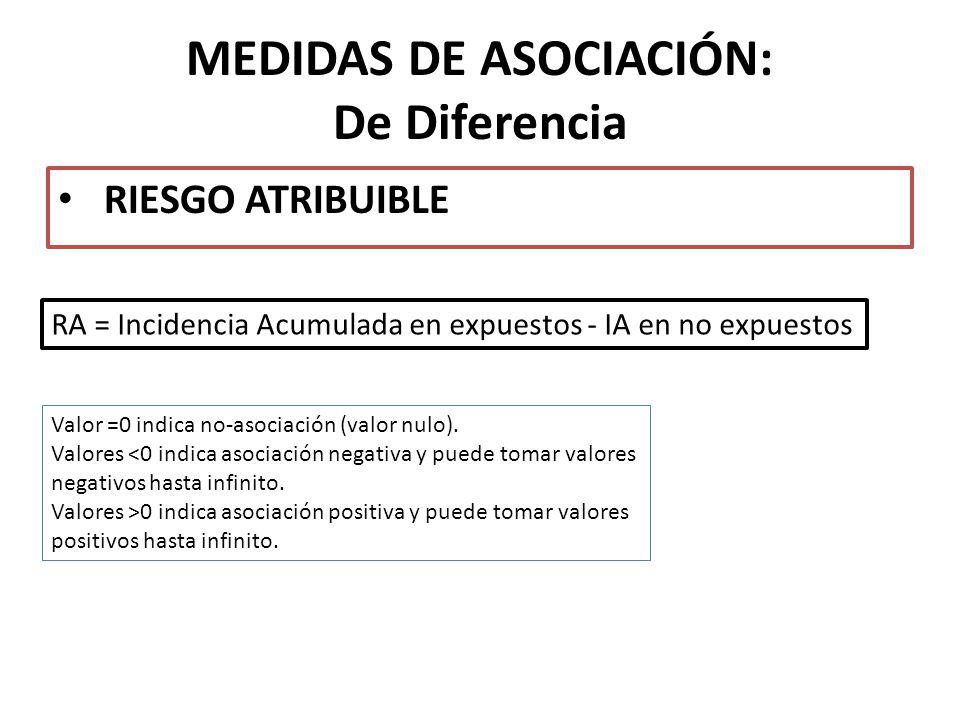 MEDIDAS DE ASOCIACIÓN: De Diferencia