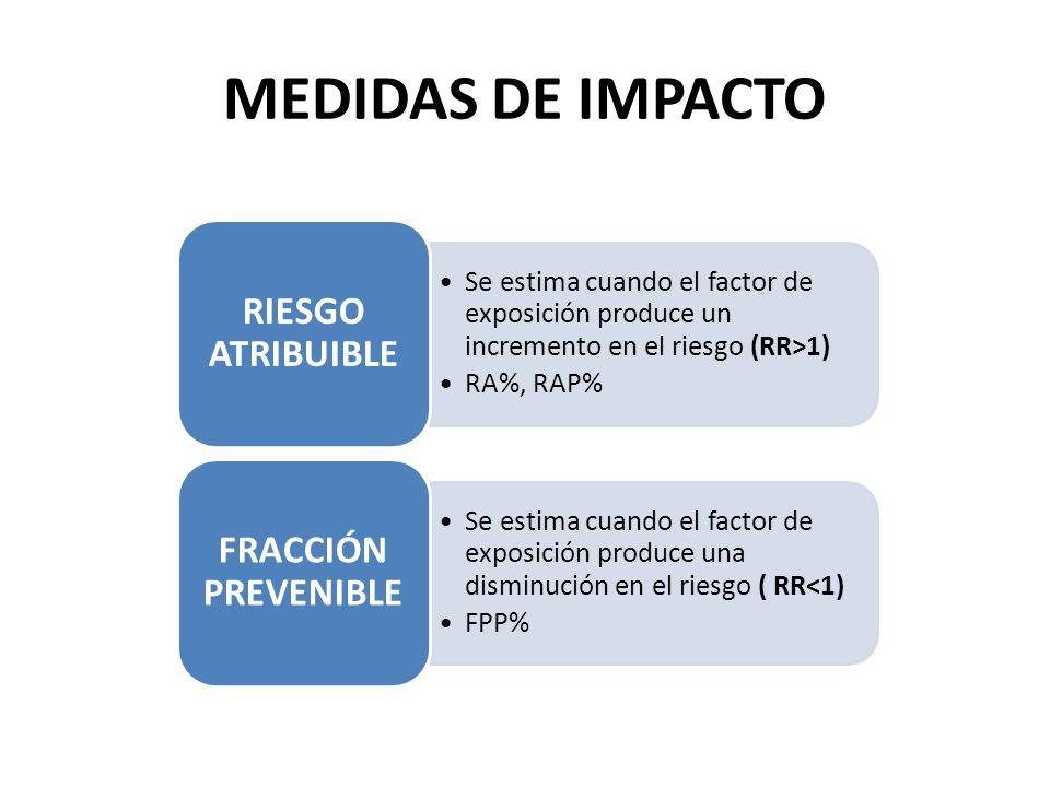 MEDIDAS DE IMPACTO RIESGO ATRIBUIBLE FRACCIÓN PREVENIBLE