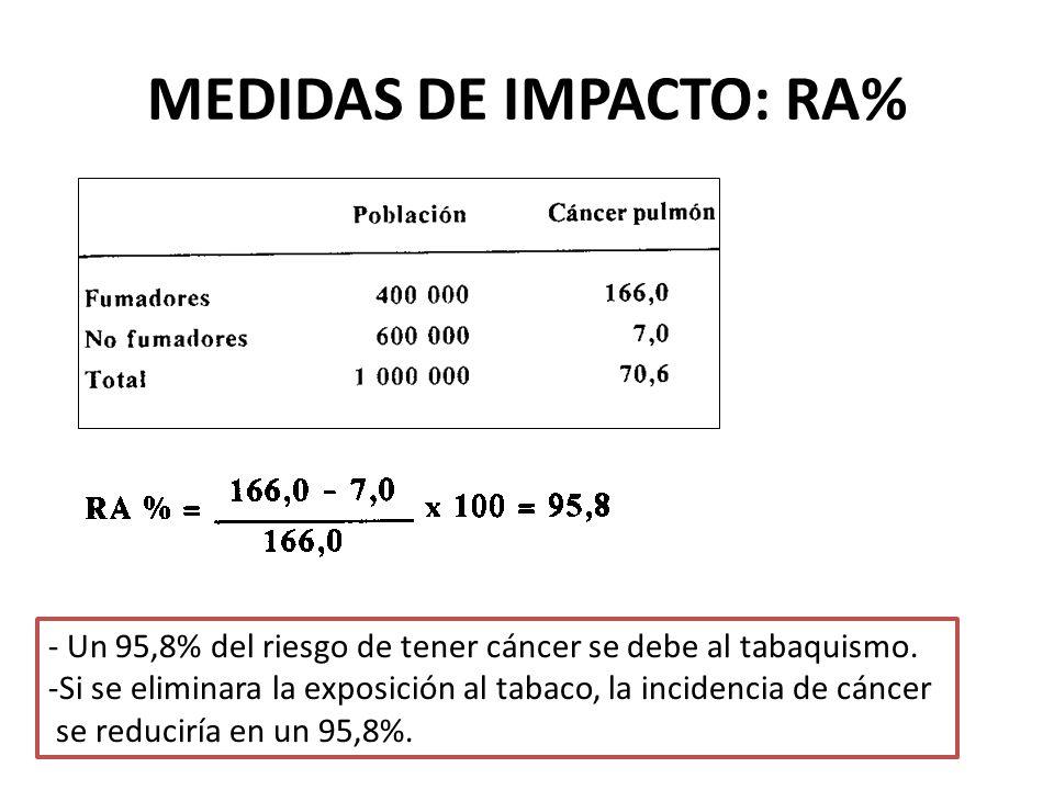 MEDIDAS DE IMPACTO: RA%