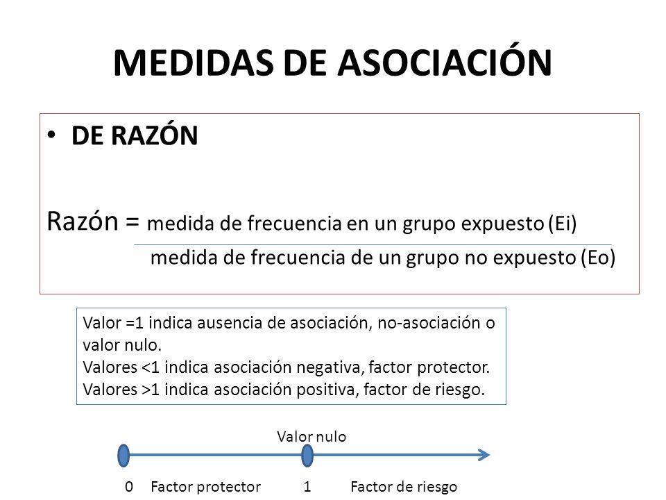 MEDIDAS DE ASOCIACIÓN DE RAZÓN
