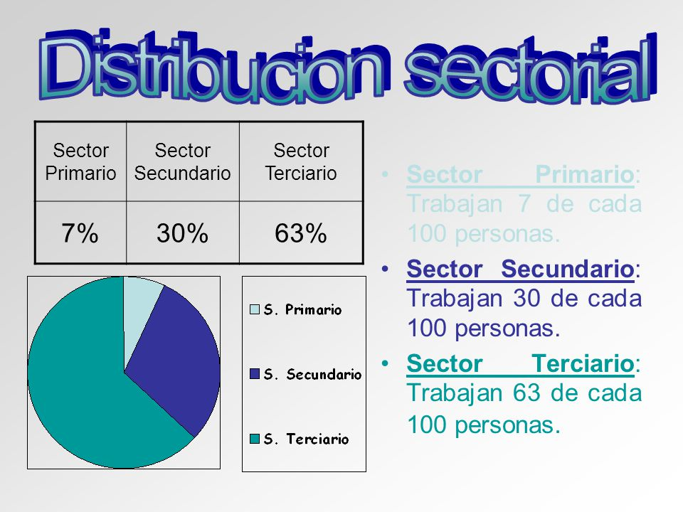 Distribucion sectorial