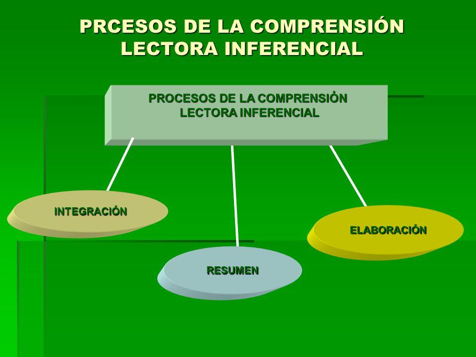 PRCESOS DE LA COMPRENSIÓN LECTORA INFERENCIAL