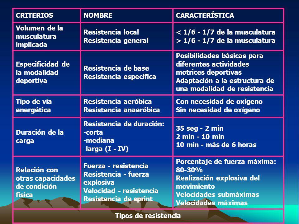 CRITERIOS NOMBRE. CARACTERÍSTICA. Volumen de la musculatura implicada. Resistencia local. Resistencia general.