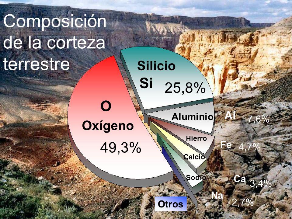 Composición de la corteza terrestre