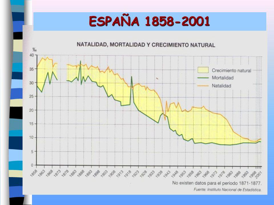ESPAÑA 1858-2001
