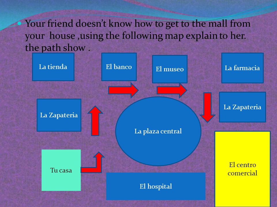 Your friend doesn't know how to get to the mall from your house ,using the following map explain to her. the path show .