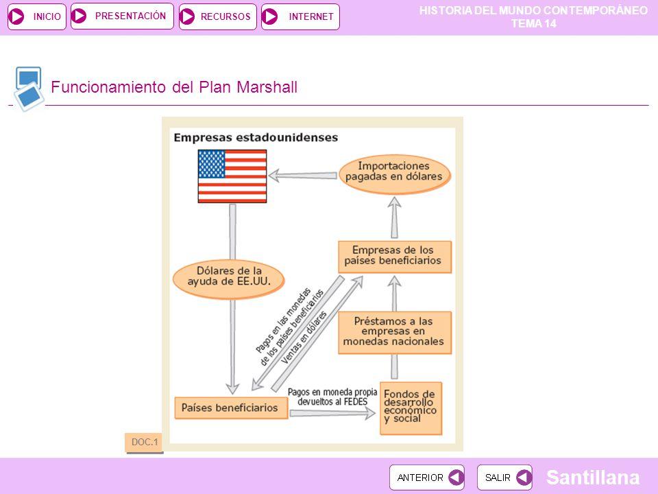 Funcionamiento del Plan Marshall