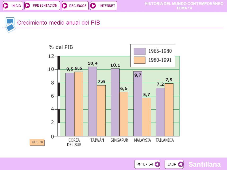 Crecimiento medio anual del PIB