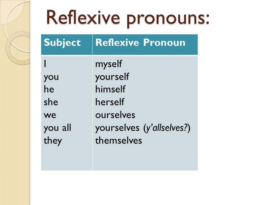 Reflexive pronouns: Subject Reflexive Pronoun I you he she we you all