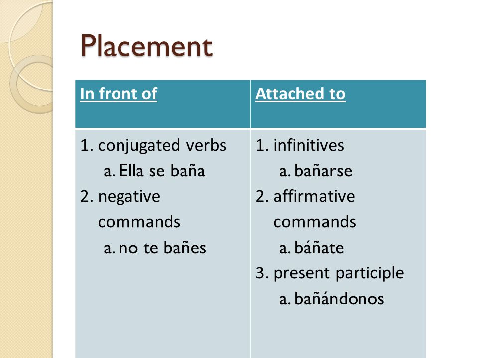 Placement In front of Attached to conjugated verbs Ella se baña