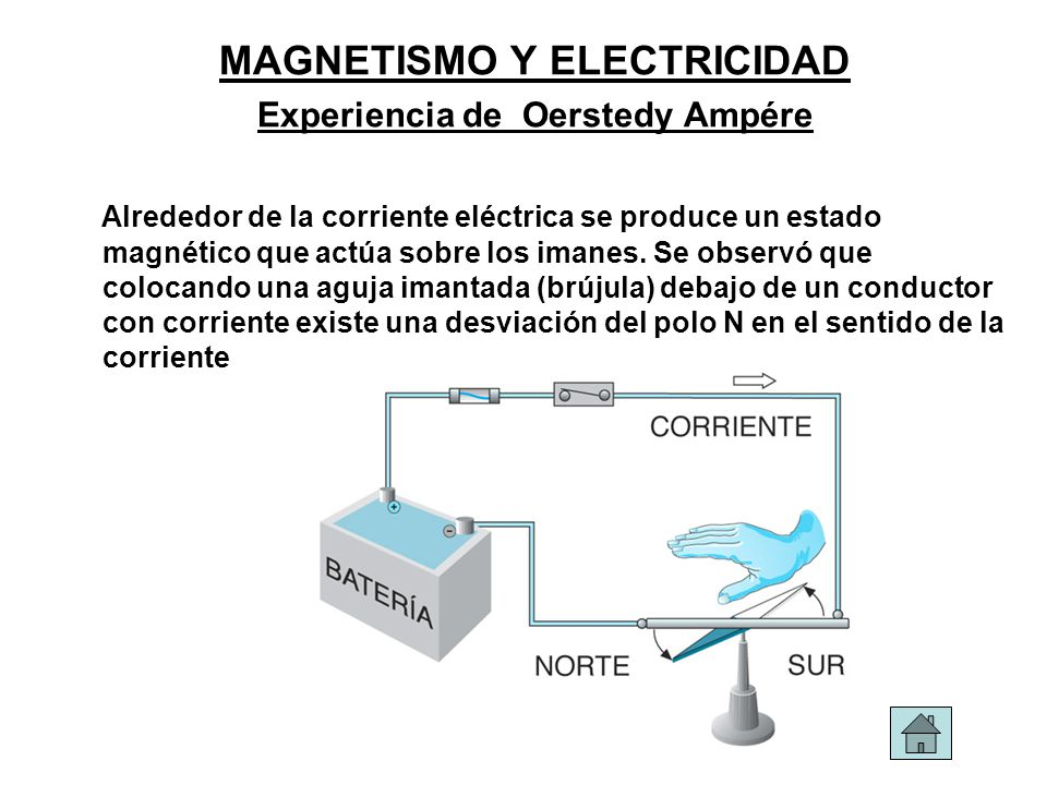 MAGNETISMO Y ELECTRICIDAD Experiencia de Oerstedy Ampére