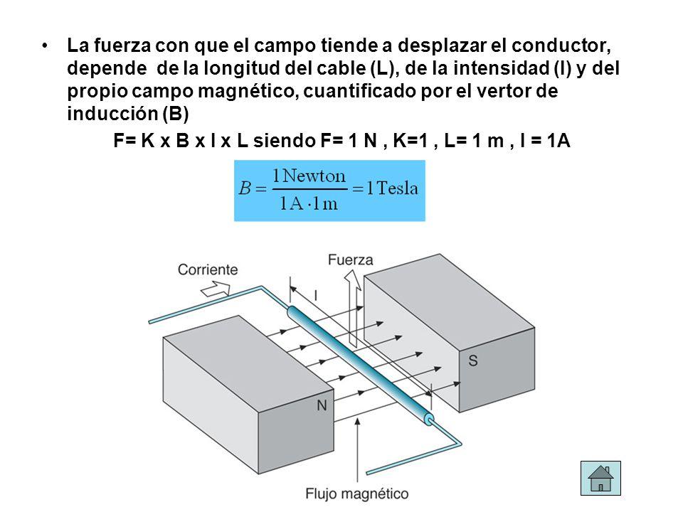 F= K x B x I x L siendo F= 1 N , K=1 , L= 1 m , I = 1A