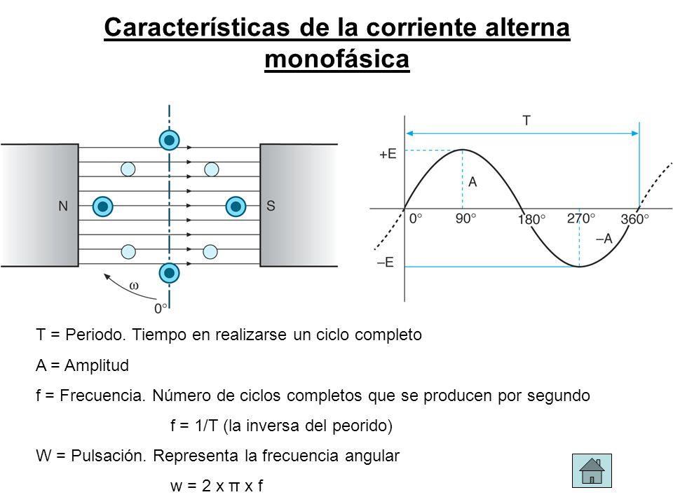 Características de la corriente alterna monofásica