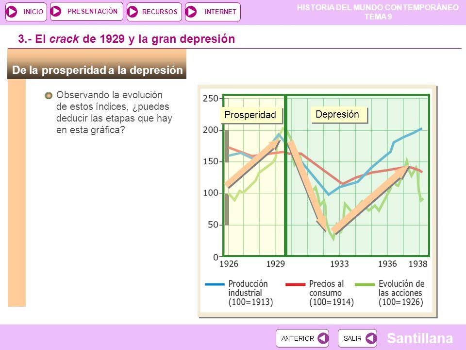 3.- El crack de 1929 y la gran depresión