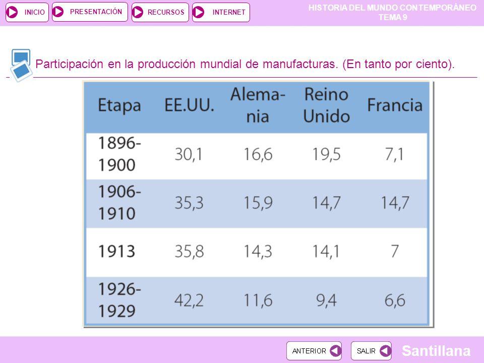 Participación en la producción mundial de manufacturas