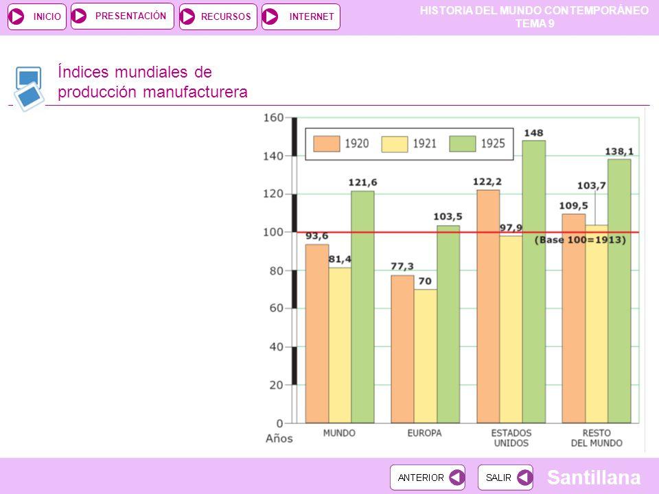 Índices mundiales de producción manufacturera
