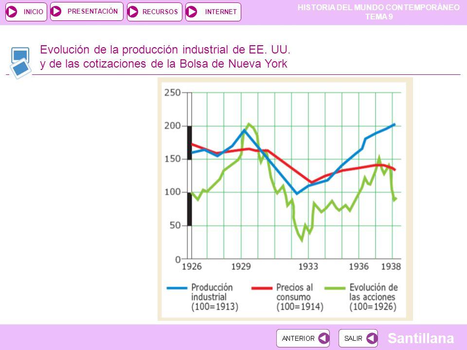 Evolución de la producción industrial de EE. UU