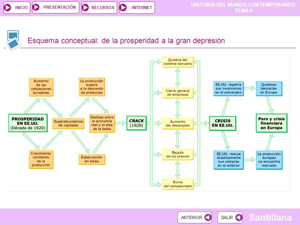 Esquema conceptual: de la prosperidad a la gran depresión