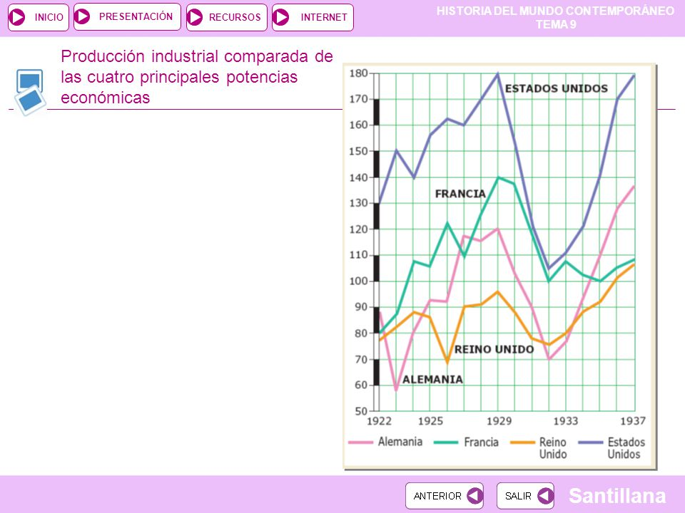 Producción industrial comparada de las cuatro principales potencias económicas