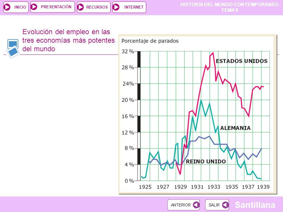 Evolución del empleo en las tres economías más potentes del mundo