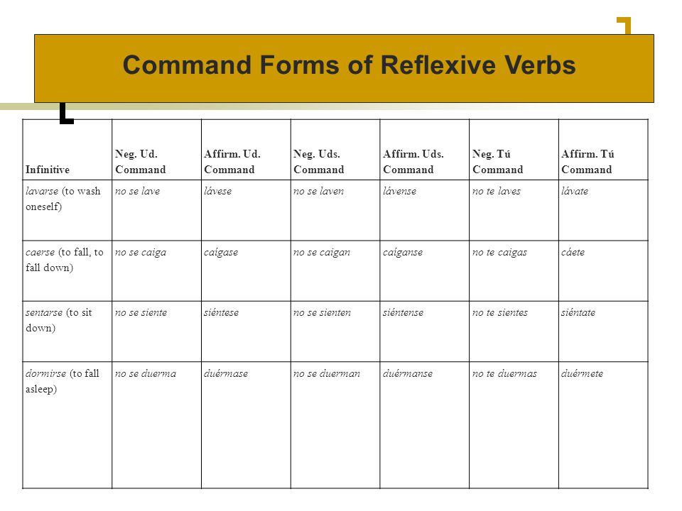 Command Forms of Reflexive Verbs