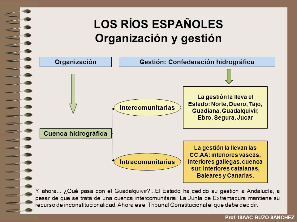 LOS RÍOS ESPAÑOLES Organización y gestión
