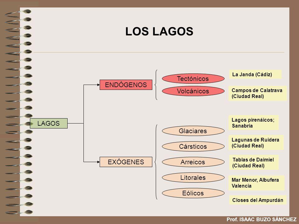 LOS LAGOS Tectónicos Volcánicos ENDÓGENOS LAGOS Glaciares Cársticos