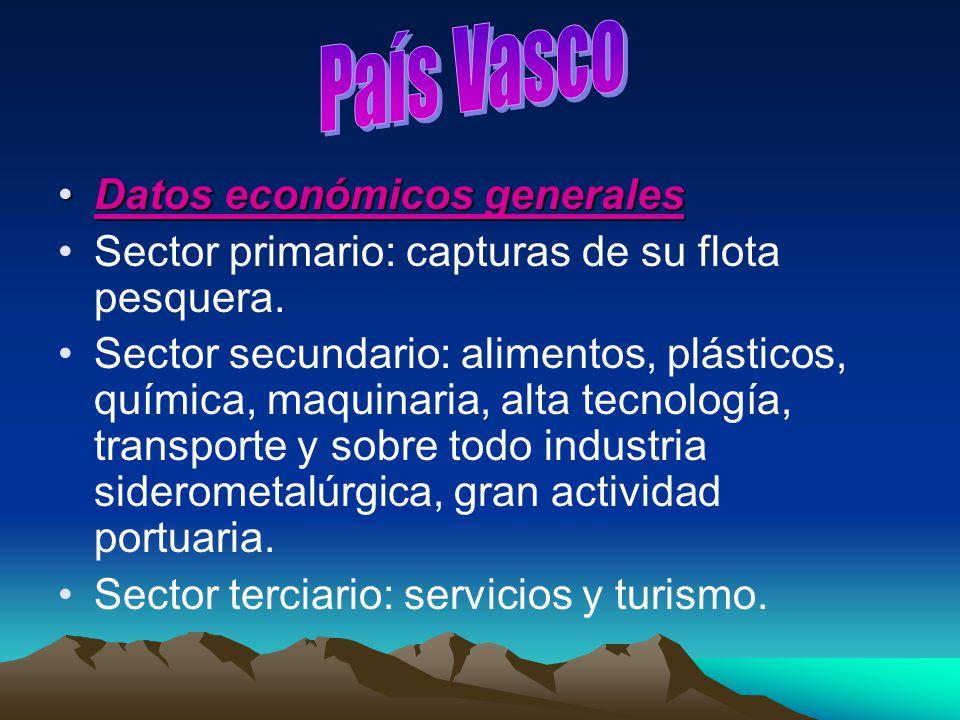 País Vasco Datos económicos generales