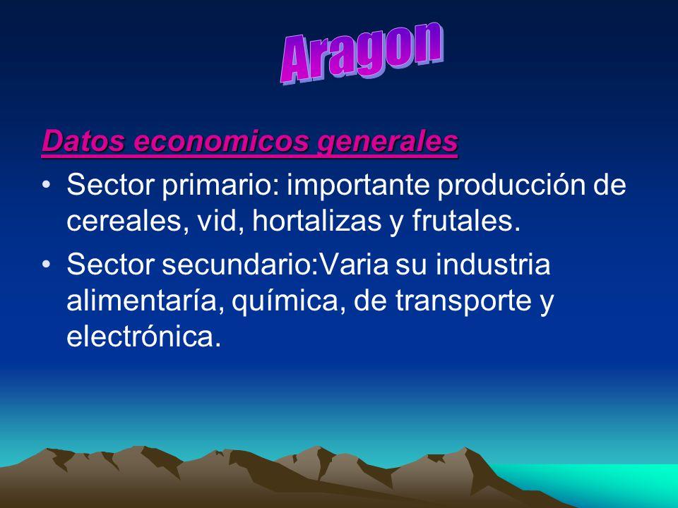 Aragon Datos economicos generales