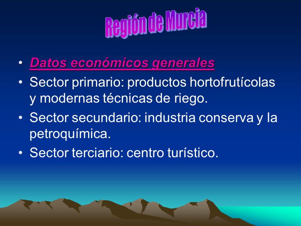Región de Murcia Datos económicos generales