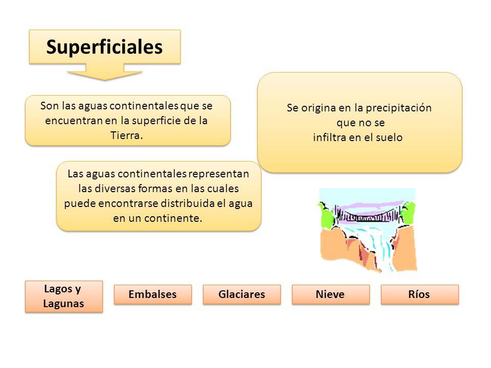 Superficiales Se origina en la precipitación que no se