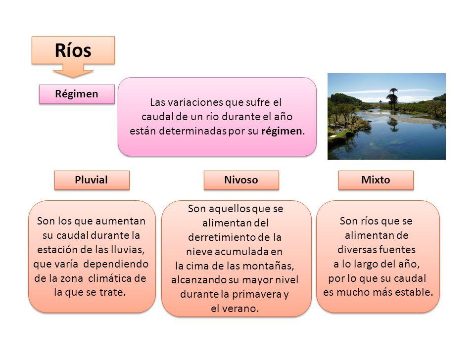 Ríos Las variaciones que sufre el caudal de un río durante el año