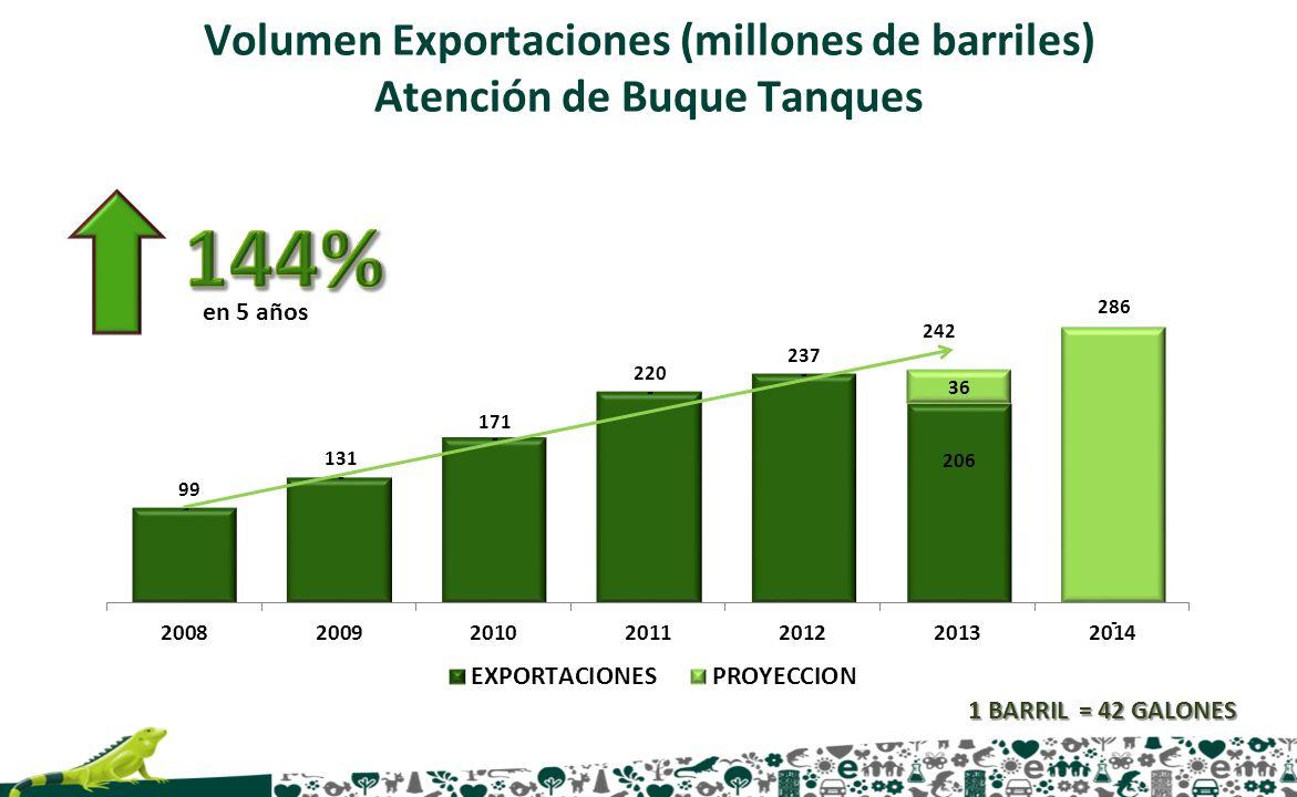 Volumen Exportaciones (millones de barriles) Atención de Buque Tanques