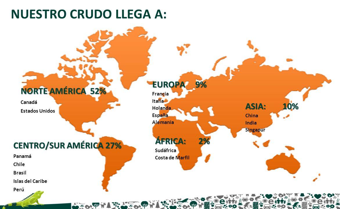 NUESTRO CRUDO LLEGA A: EUROPA 9% NORTE AMÉRICA 52% ASIA: 10%